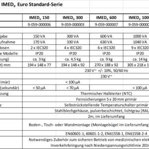 Datentabelle IMEDe Euro-Standard-Serie